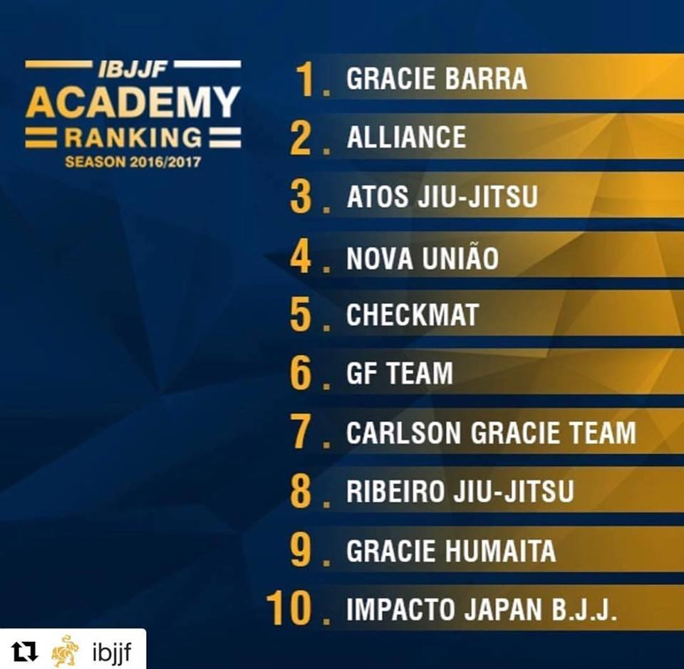Gracie Barra #1 Competition Team in the world